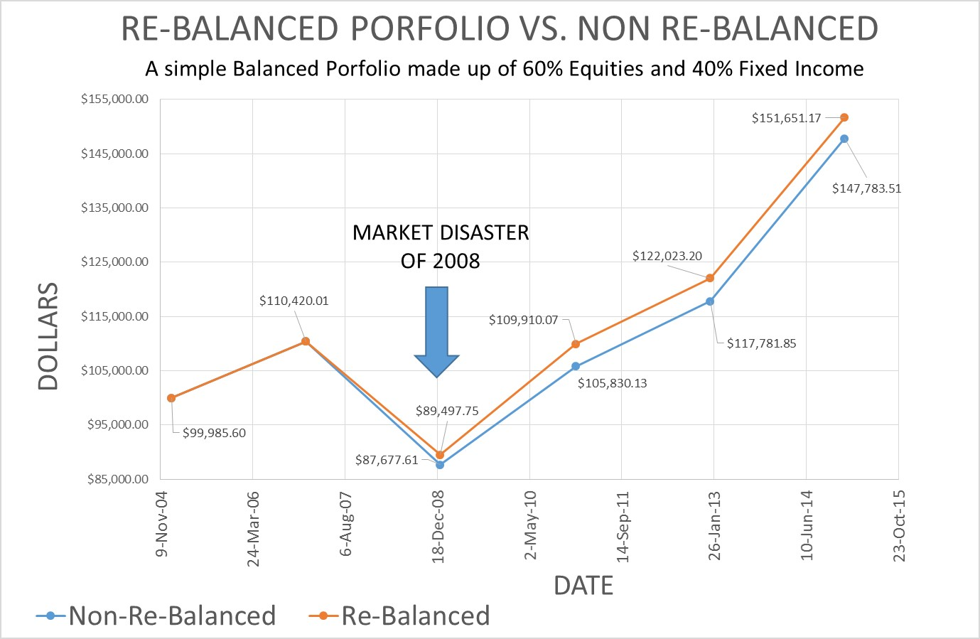 A Balanced Porfolio made up of 60% Equities and 40% Fixed Income showing what re-balancing a portfolio does vs no re-balancing.