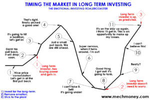 Timing the Market - Long Term Investing