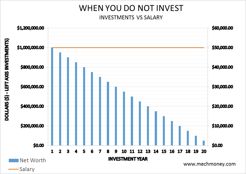 When you do not invest - Save your money
