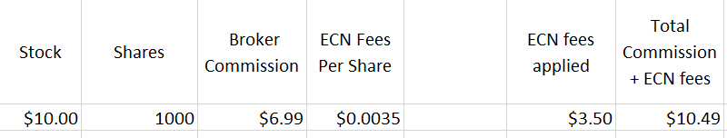 ECN Fees and how they work